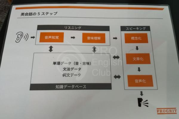 プログリット プロセス